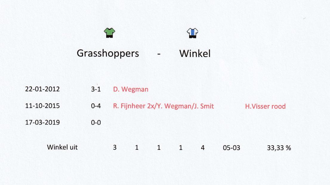 Voorbeschouwing Grasshoppers H1 - Winkel H1